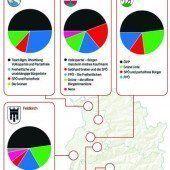 Suche nach neuen Mehrheiten in sieben Rathäusern