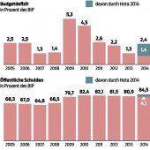 Hypo-Debakel belastet Schuldenstand schwer