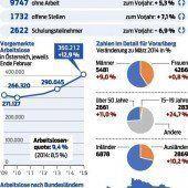 12.369 Menschen haben in Vorarlberg keinen Job