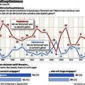 VN-Wirtschaftsbarometer: Die Stimmung ist im Keller