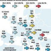Europas Badegewässer erhielten gute Noten