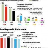 Debakel für Regierungsparteien