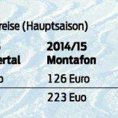 Skipass wird für Wochengäste teurer