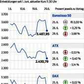 Börsen im Nervenkrieg