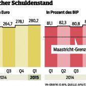 37.672 Euro Schulden für jeden Staatsbürger