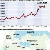 Über 660.000 Flüchtlinge