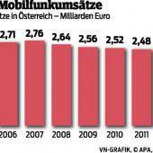 Mobilfunk-Umsätze sinken