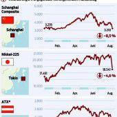 China-Schwäche schickt die Börsen auf Talfahrt