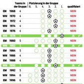 Nationalteam knapp vor erster EM-Endrunde