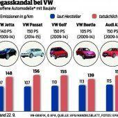 Skandal kostet VW Gewinnprognose