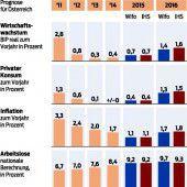 Wirtschaft wächst, aber Arbeitslosigkeit steigt