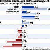 Vorarlberg wird Nettozahler bleiben