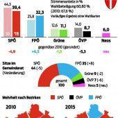 Die SPÖ bleibt in Wien trotz Verlusten die stärkste Kraft