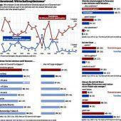 Wirtschaftsbarometer mehr wolkig als heiter