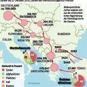 100.000 Asylplätze für die West-Balkanroute