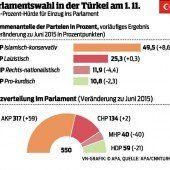 Die alte Türkei wird nie wieder zurückkehren