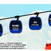 Mit 50 Millionen in den Winter