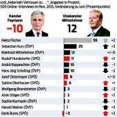 Vertrauen in Faymann und Heinisch-Hosek gewachsen