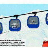 Vorarlbergs Seilbahnen investieren 50 Millionen in das Wintervergnügen