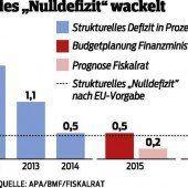 Budgetziele für 2016 gefährdet