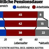 Umstrittene Pensionen