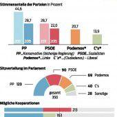 Spanien steht nach der Wahl vor Ungewissheit