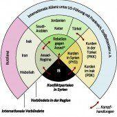 Wege für das Ende des Syrienkrieges gesucht