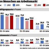 Der Arbeitsmarkt ist für die Pensionen zentral