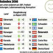 In Dänemark leben die glücklichsten Menschen