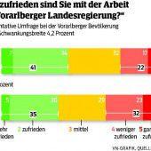 41 Prozent mit Regierung zufrieden