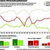 Vorarlberger mit mehr Sorge um die Zukunft