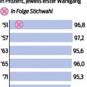 Wahlmüde Österreicher