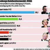 Noch keine Konsequenzen für SPÖ-Obmann Faymann