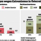 Mehr rechtsextremistische Taten
