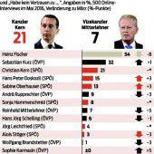 Österreicher schenken Kanzler Kern Vertrauen