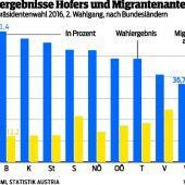 Wo viele Migranten leben, tut sich die FPÖ schwerer