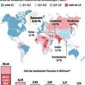 Fast 46 Millionen in der Sklaverei gefangen