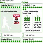 Ligareform scheidet die Geister in Fußball-Vorarlberg