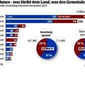 1,18 Milliarden für Vorarlberg