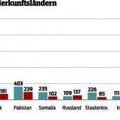 Flüchtlingsströme wurden in diesem Jahr kleiner