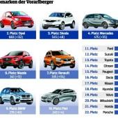 Vorarlbergs Autohandel verkauft auf Rekordwert