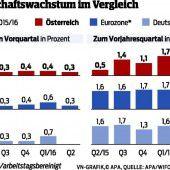 Österreichs Wachstum bremst ab