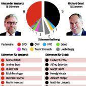 Wrabetz entscheidet das ORF-Duell für sich