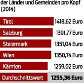 Vergleichsweise niedrige Sozialkosten im Land