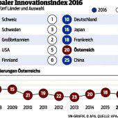 Innovation: Schweiz top, Österreich abgeschlagen