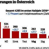 263 neue Staatsbürger im ersten Halbjahr 2016
