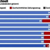 Vorarlberger zahlen ihre Rechnungen pünktlich