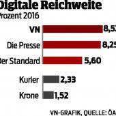 VN sind die digitalste Tageszeitung Österreichs