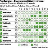 Team Austria für Paralympics bereit