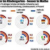 Klüger nach dem Kindergarten